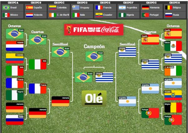 Simulação feita pelo site do jornal argentino Olé